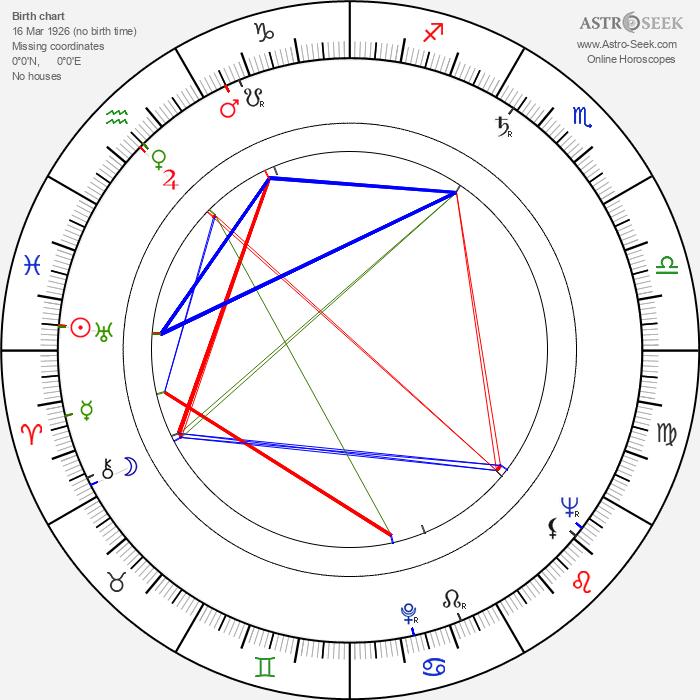 Victor Maddern - Astrology Natal Birth Chart