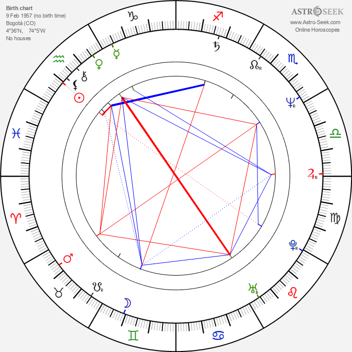 Víctor Mallarino - Astrology Natal Birth Chart