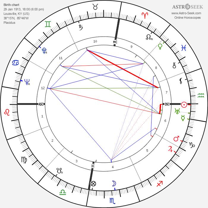 Victor Mature - Astrology Natal Birth Chart