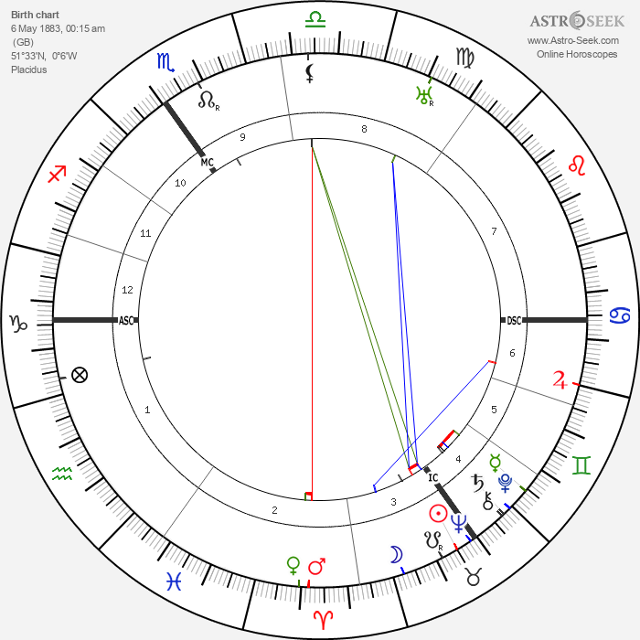 Victor Neuberg - Astrology Natal Birth Chart