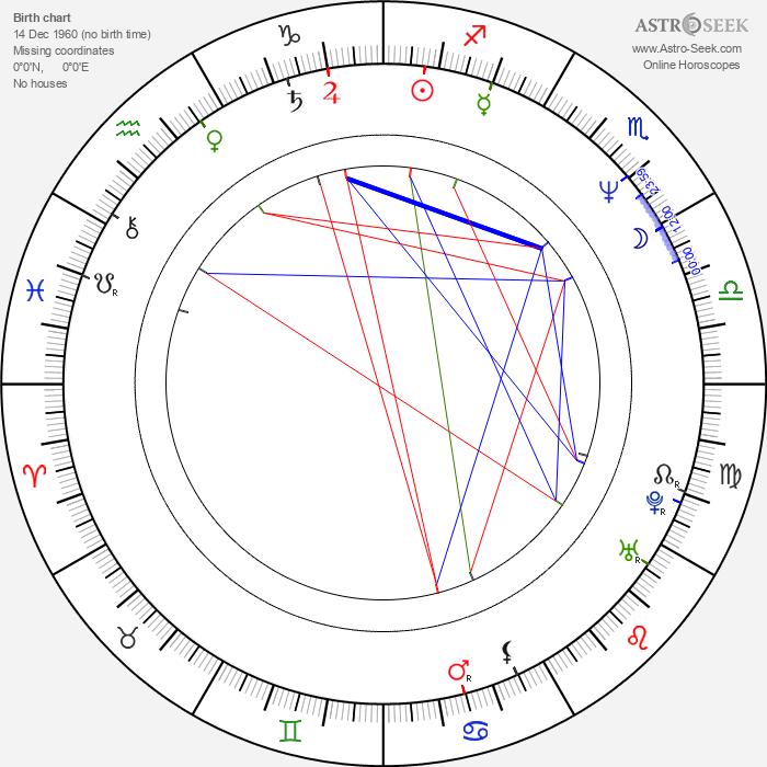 Victor Pinchuk - Astrology Natal Birth Chart