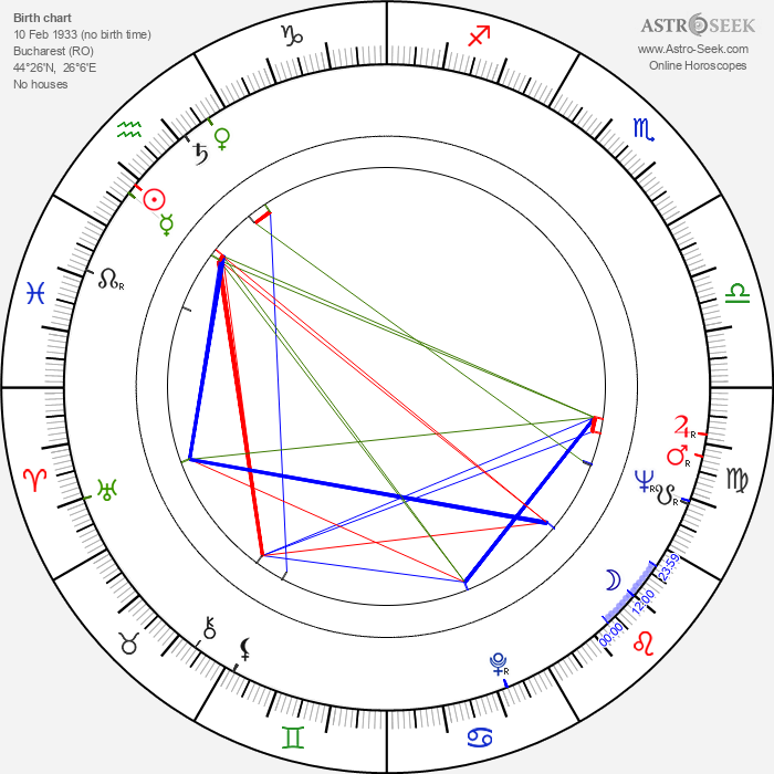 Victor Rebengiuc - Astrology Natal Birth Chart