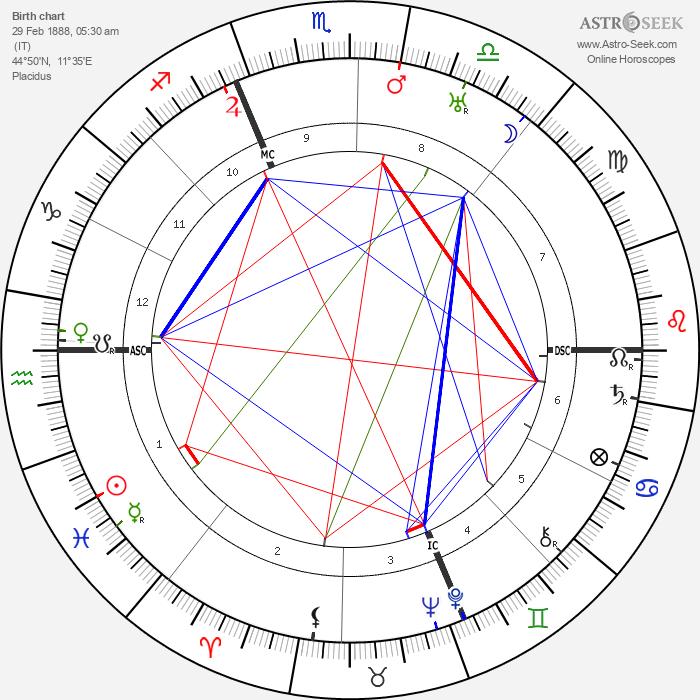 Victor Rietti - Astrology Natal Birth Chart