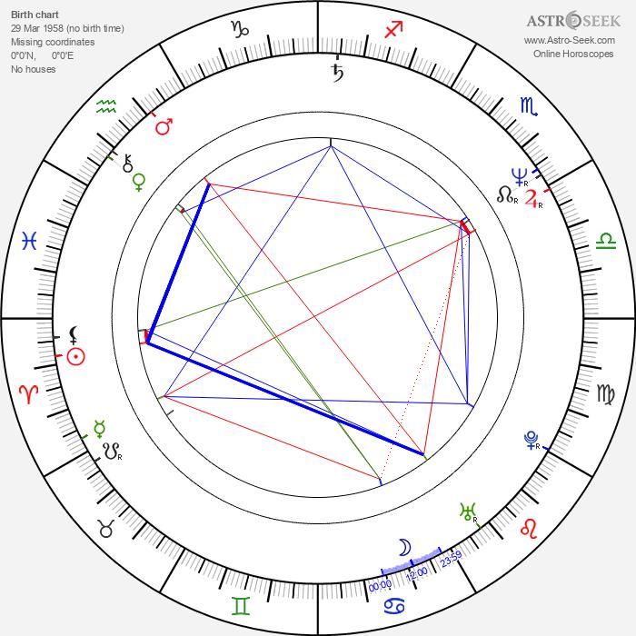 Victor Salva - Astrology Natal Birth Chart