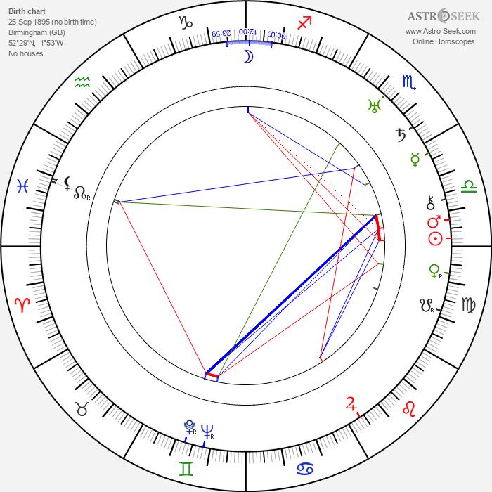 Victor Saville - Astrology Natal Birth Chart