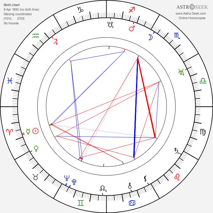 Victor Schertzinger - Astrology Natal Birth Chart