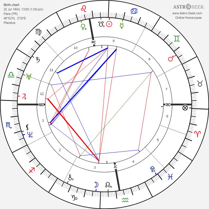 Victor Schoelcher - Astrology Natal Birth Chart