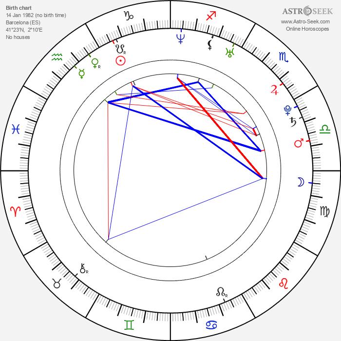 Víctor Valdés - Astrology Natal Birth Chart