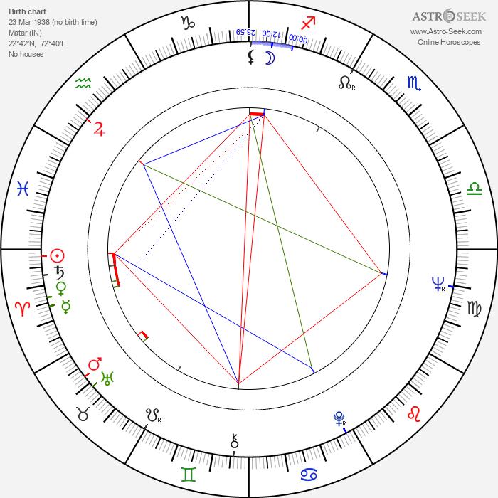 Víctor Valverde - Astrology Natal Birth Chart