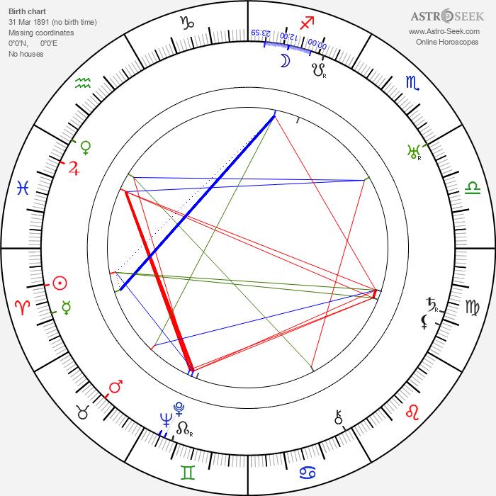 Victor Varconi - Astrology Natal Birth Chart