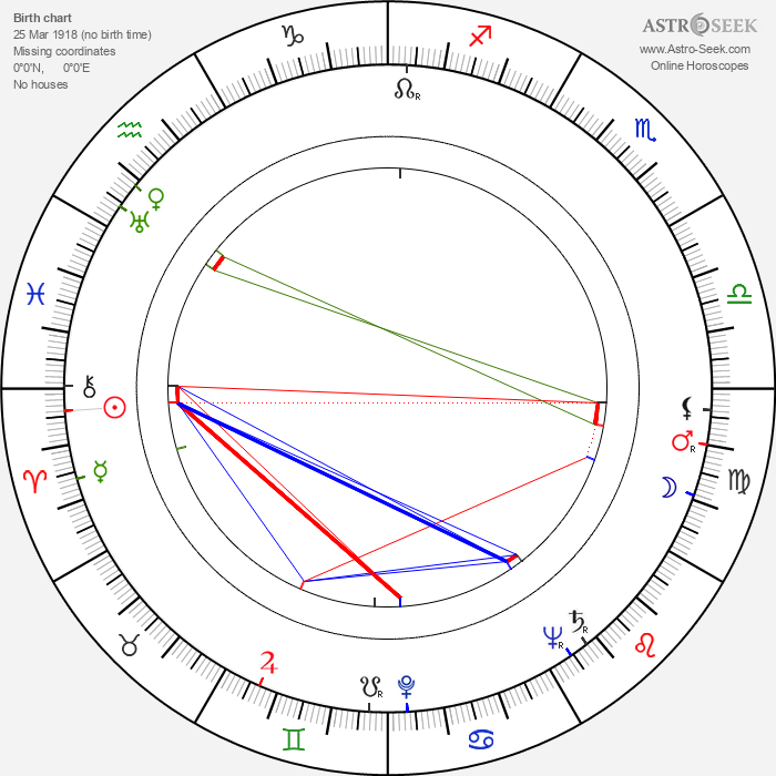 Victor Vicas - Astrology Natal Birth Chart