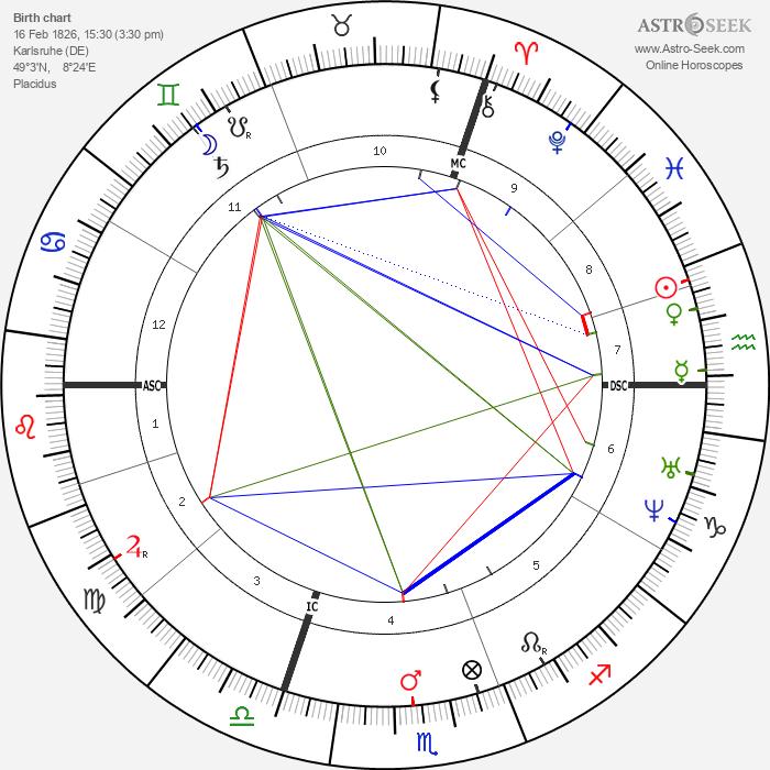 Victor von Scheffel - Astrology Natal Birth Chart