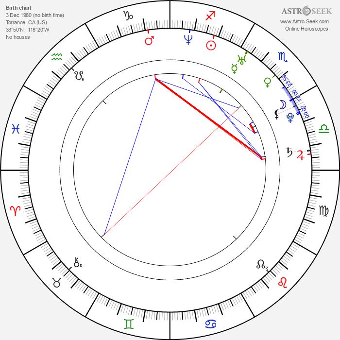 Victor Wolf - Astrology Natal Birth Chart