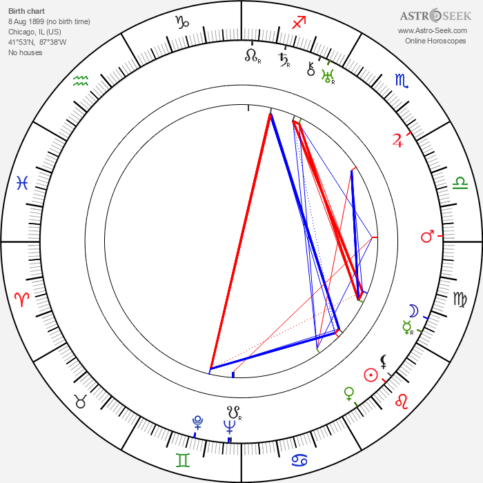 Victor Young - Astrology Natal Birth Chart