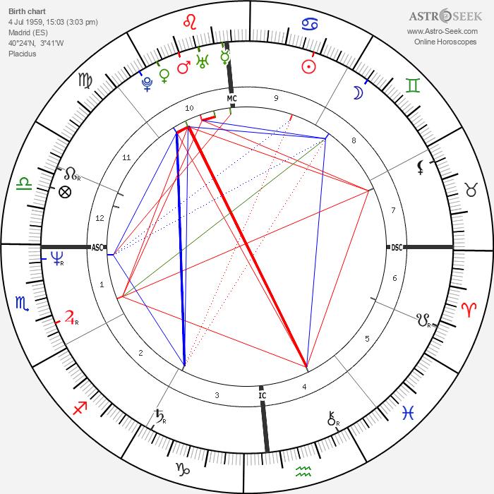 Victoria Abril - Astrology Natal Birth Chart