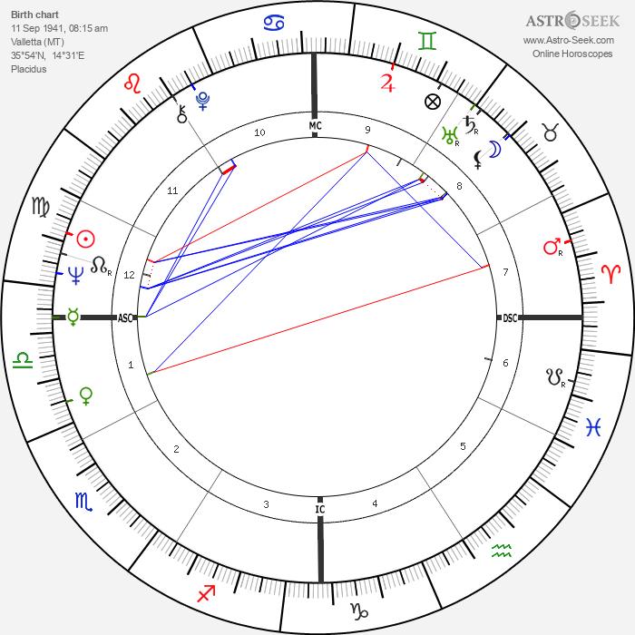 Victoria Bateman - Astrology Natal Birth Chart