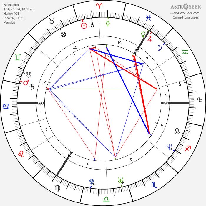 Victoria Beckham - Astrology Natal Birth Chart