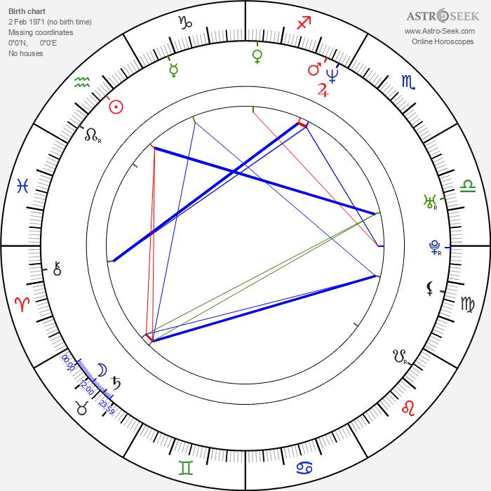 Victoria Góngora - Astrology Natal Birth Chart