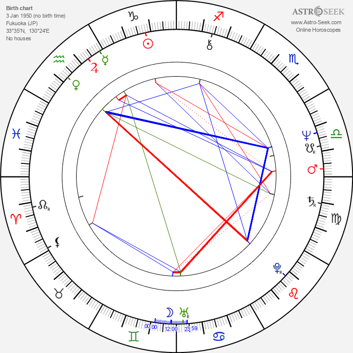 Victoria Principal - Astrology Natal Birth Chart