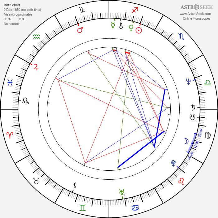 Victoria Spark - Astrology Natal Birth Chart