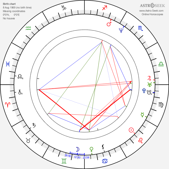 Victoria Stillwell - Astrology Natal Birth Chart