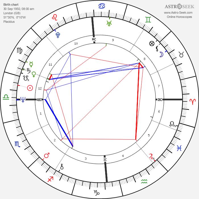 Victoria Tennant - Astrology Natal Birth Chart