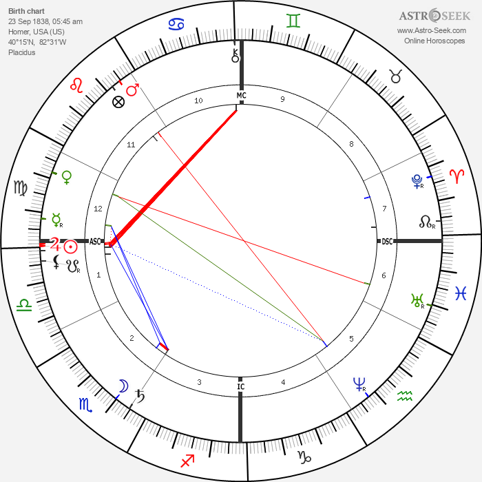 Victoria Woodhull - Astrology Natal Birth Chart