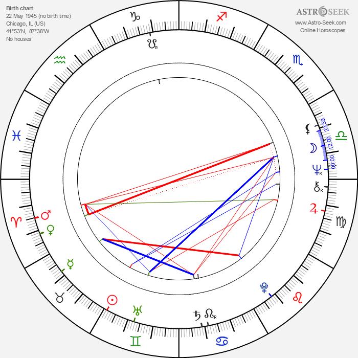 Victoria Wyndham - Astrology Natal Birth Chart
