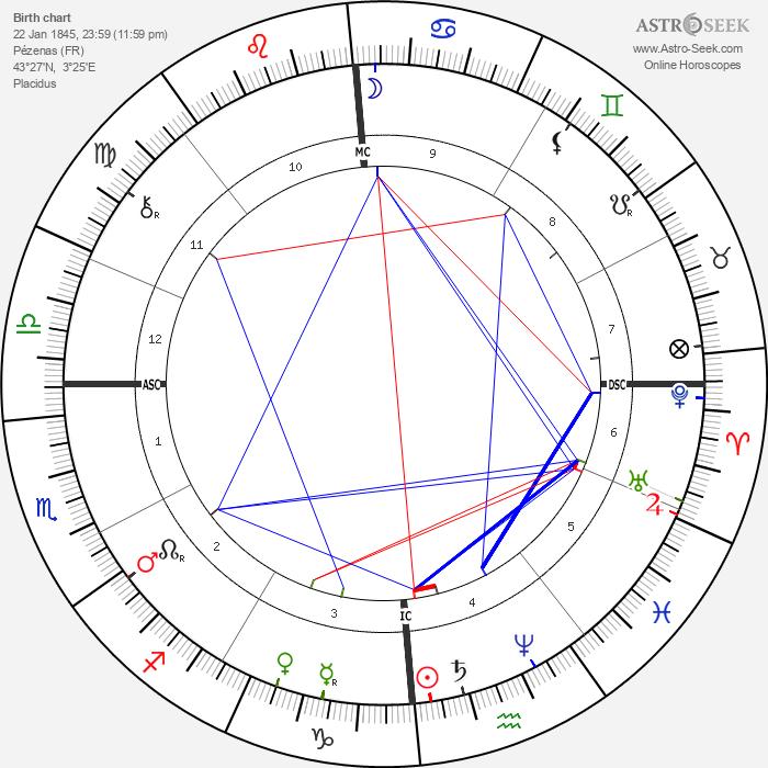 Vidal Blache - Astrology Natal Birth Chart