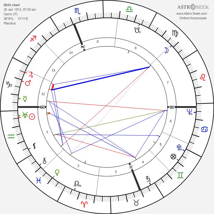 Vido Musso - Astrology Natal Birth Chart
