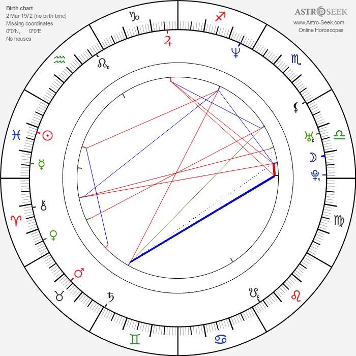 Vidya Malvade - Astrology Natal Birth Chart