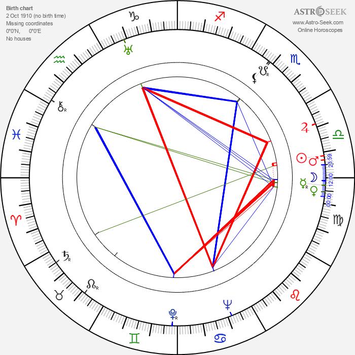 Viera Bálinthová - Astrology Natal Birth Chart