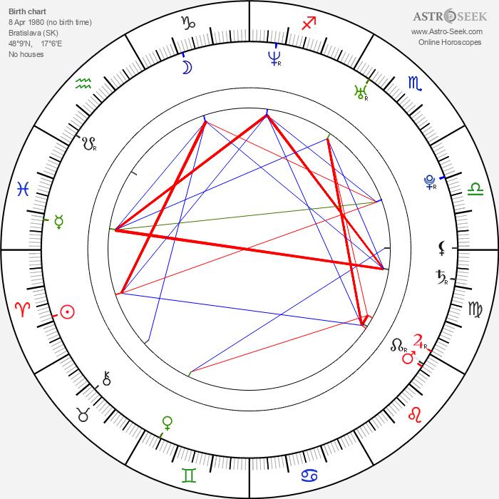Viera Čákanyová - Astrology Natal Birth Chart