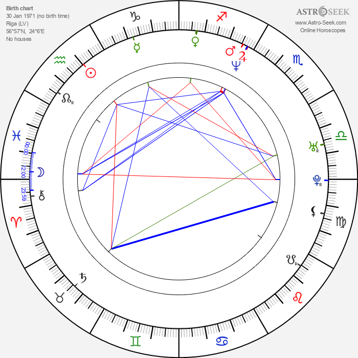 Viesturs Kairišs - Astrology Natal Birth Chart