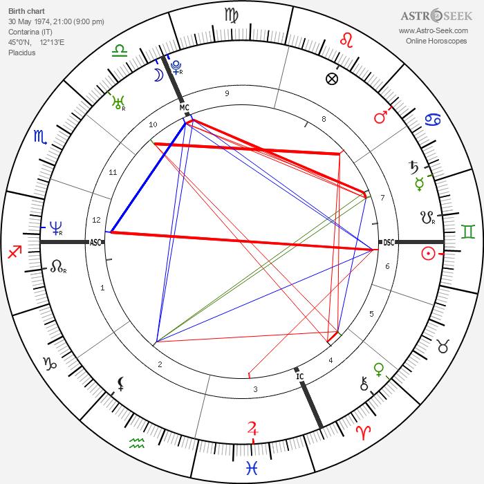 Vigor Bovolenta - Astrology Natal Birth Chart