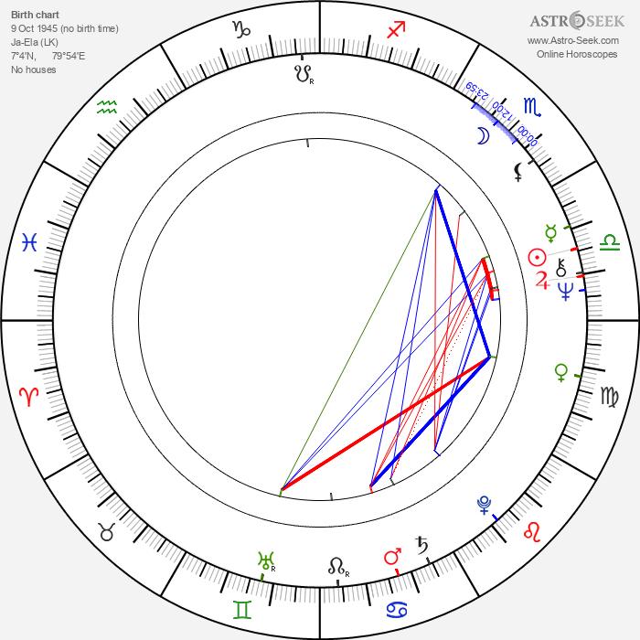 Vijaya Kumaranatunga - Astrology Natal Birth Chart