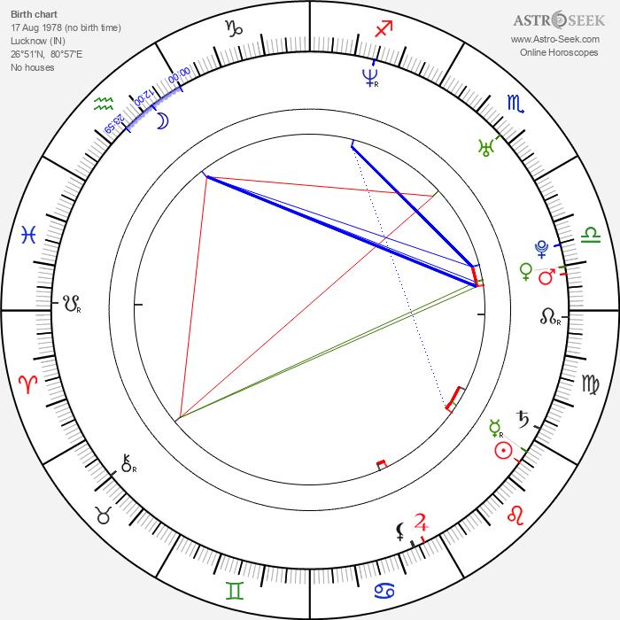 Vikas Kalantri - Astrology Natal Birth Chart
