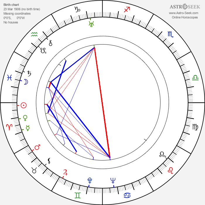 Viktor Afritsch - Astrology Natal Birth Chart