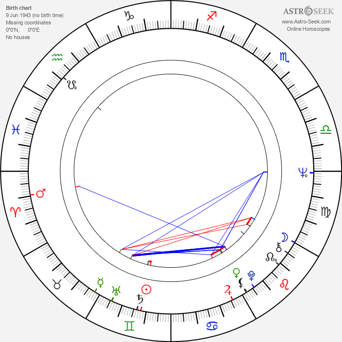 Viktor Aristov - Astrology Natal Birth Chart