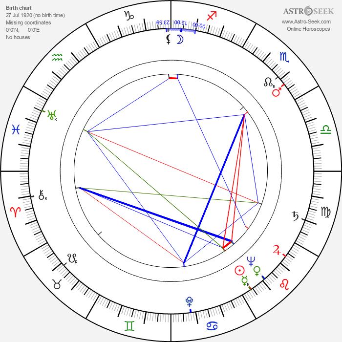 Viktor Blaho - Astrology Natal Birth Chart