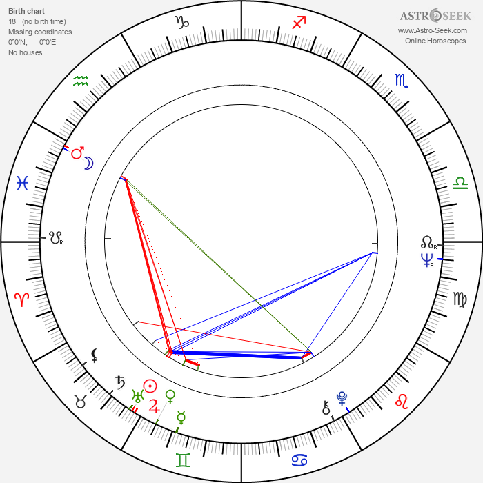 Viktor Brabec - Astrology Natal Birth Chart
