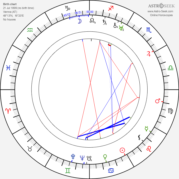 Viktor Braun - Astrology Natal Birth Chart