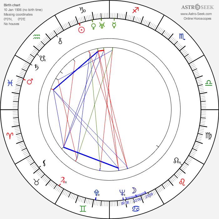 Viktor Dobrovolsky - Astrology Natal Birth Chart