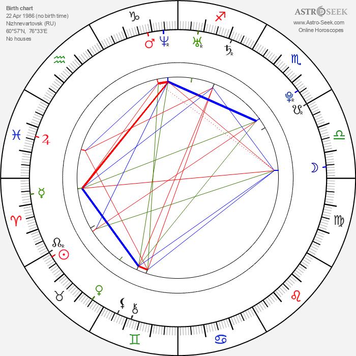 Viktor Fajzulin - Astrology Natal Birth Chart