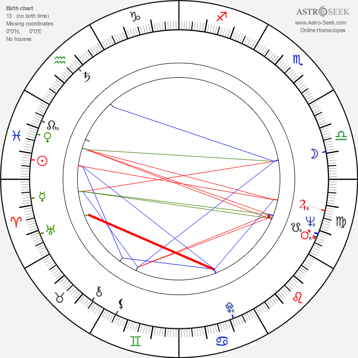 Viktor Filippov - Astrology Natal Birth Chart