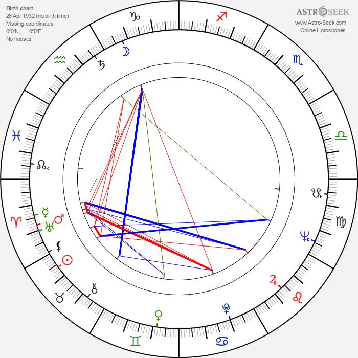 Viktor Hajný - Astrology Natal Birth Chart
