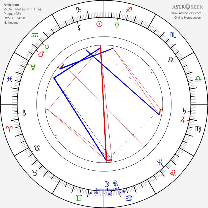 Viktor Kočí - Astrology Natal Birth Chart