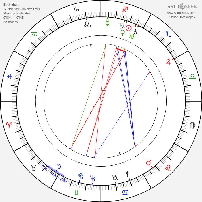 Viktor Koltsov - Astrology Natal Birth Chart