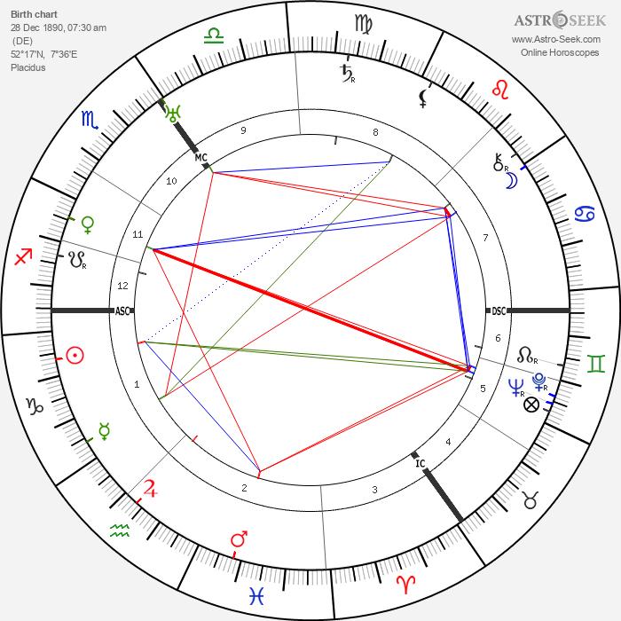 Viktor Lutze - Astrology Natal Birth Chart