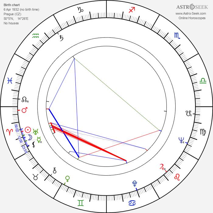 Viktor Maurer - Astrology Natal Birth Chart